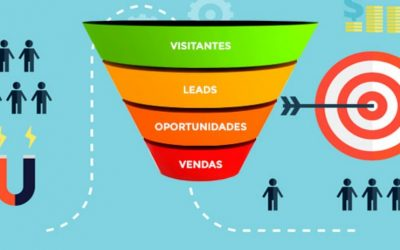 Outbound Marketing em Americana
